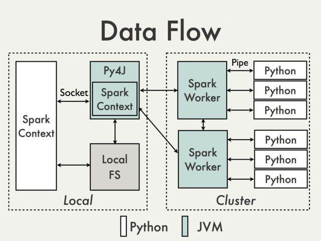 PySpark Internals - Spark - Apache Software Foundation