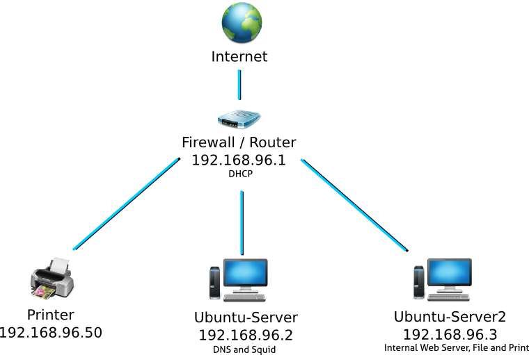 A great tutorial on how to setup an internal DNS server