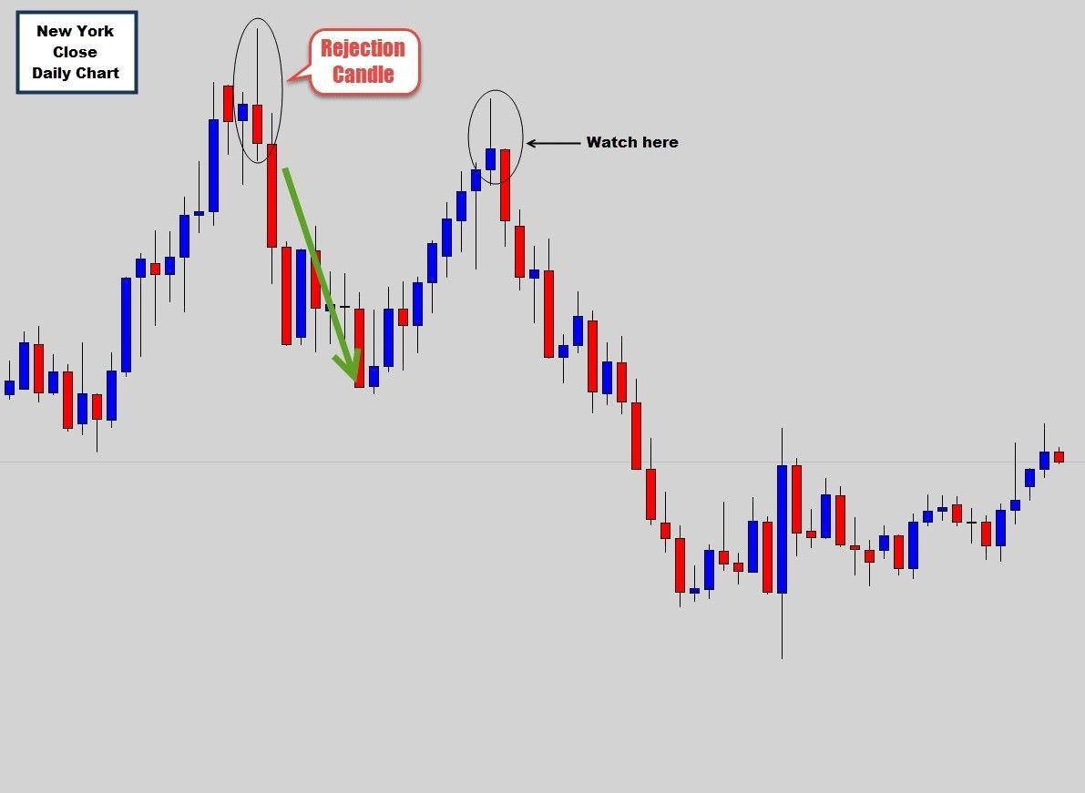 Gartley Pattern Indicator Mt4 Download