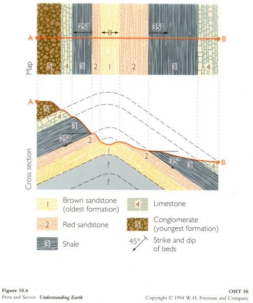 This Diagram Uses Strike And Dip Of Repeating Rock Units To Produce A Geologic Map And To Infer The Underlying Fold Geology Map Rock Unit