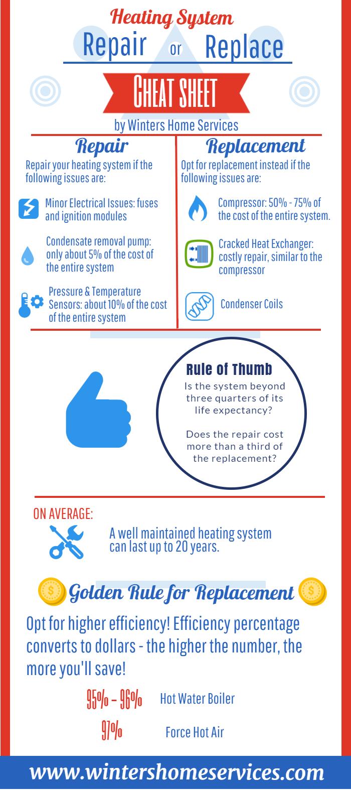 10 Essentials On Your Winter Checklist Hvac Unit Hvac Hvac