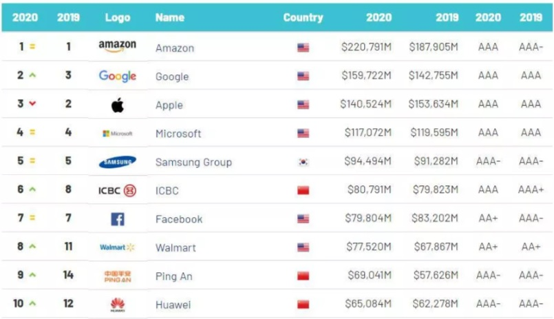 The world's 500 most valuable brands announced, 2020