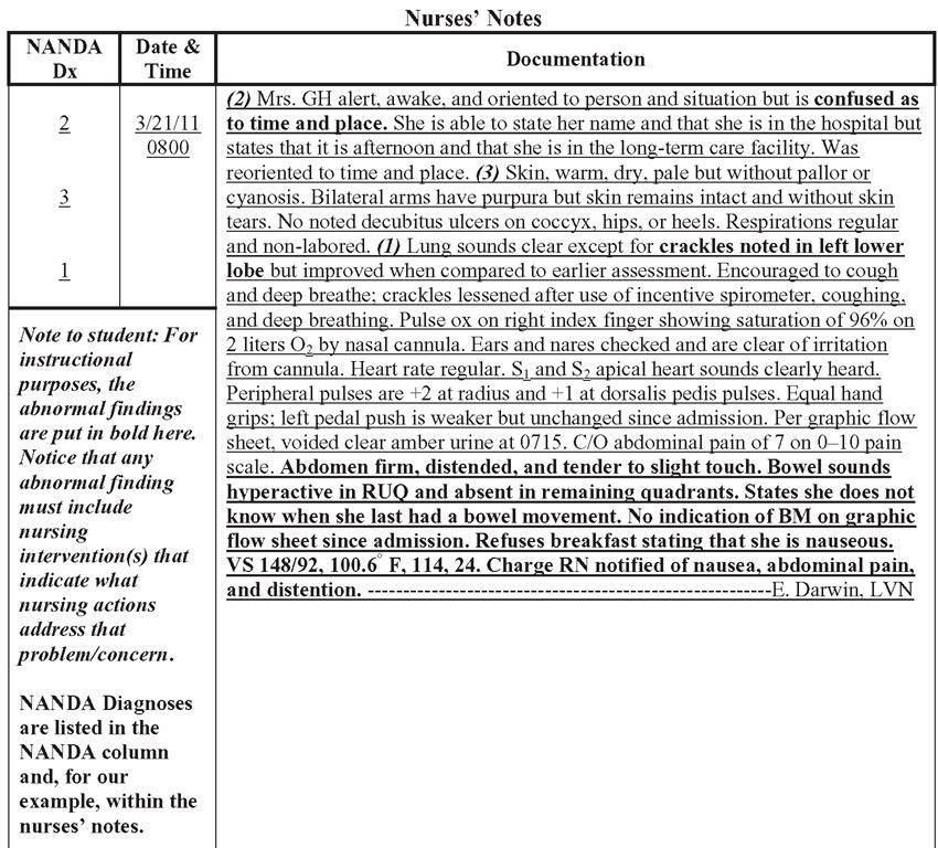 25 Nursing Assessment Documentation Template In 2020 Nursing