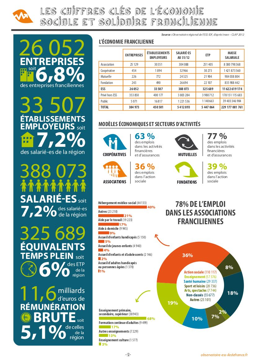 Les Chiffres Clefs De L Economie Sociale Et Solidaire Francilienne Economie Sociale Et Solidaire Economie Entrepreneuriat