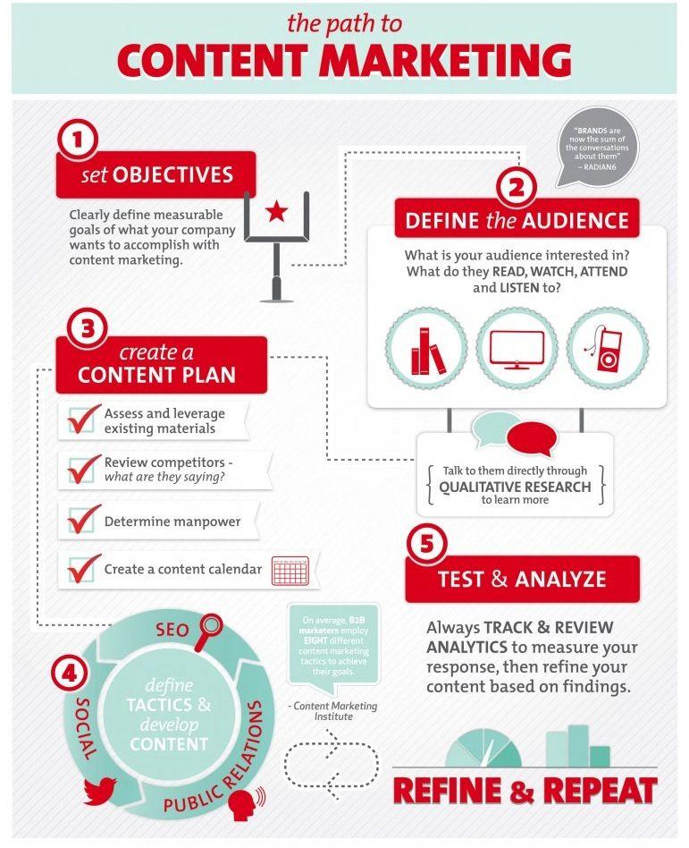 Socrates Premium Wordpress Theme Review – Content Marketing Plans