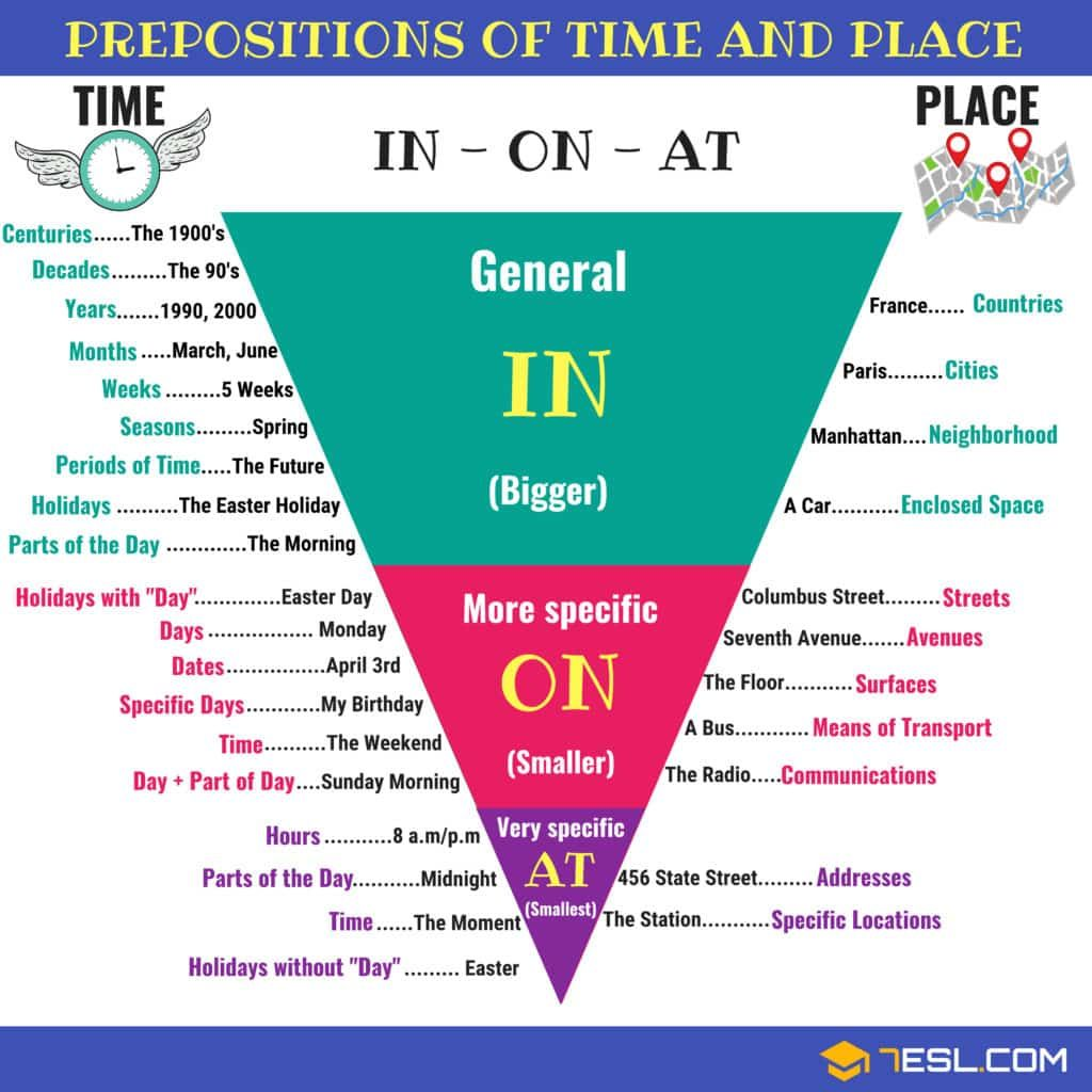 In On At Useful Prepositions Of Time And Place