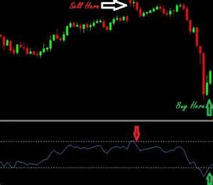 Outrageous Rsi Scalping Strategy Tips Rsi Strategies Tips