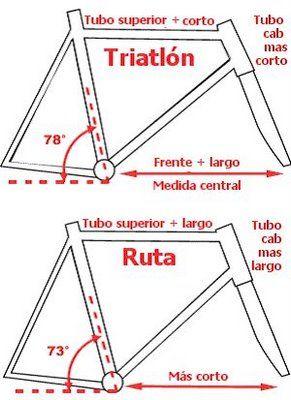 Diferencias Entre Bici D Ruta Y De Triathlon Bicicletas Bici De Ruta Bici