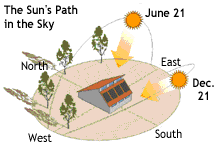 نتيجة بحث الصور عن Sun Path Diagram Site Analysis Sun
