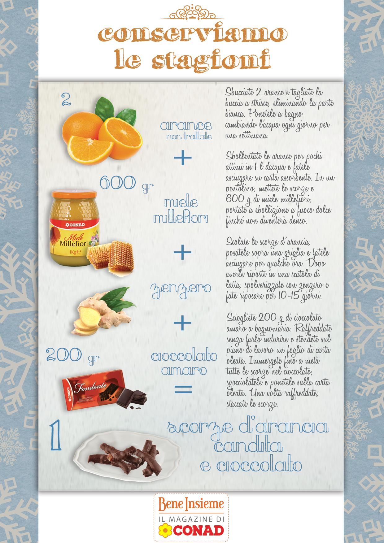 Ricetta in infografica per realizzare scorze d 39 arancia for Cucinare definizione