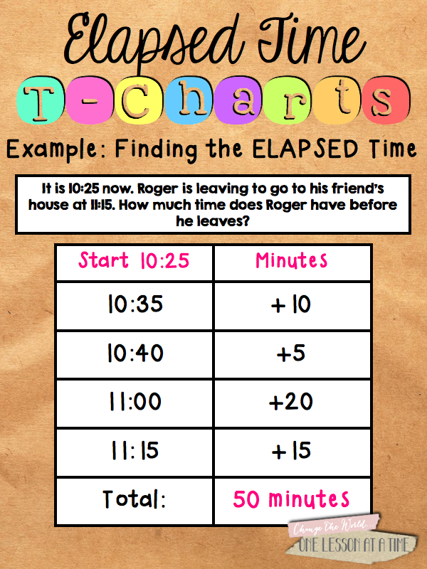elapsed time on a t chart math teaching resources math classroom math lessons teaching math. Black Bedroom Furniture Sets. Home Design Ideas