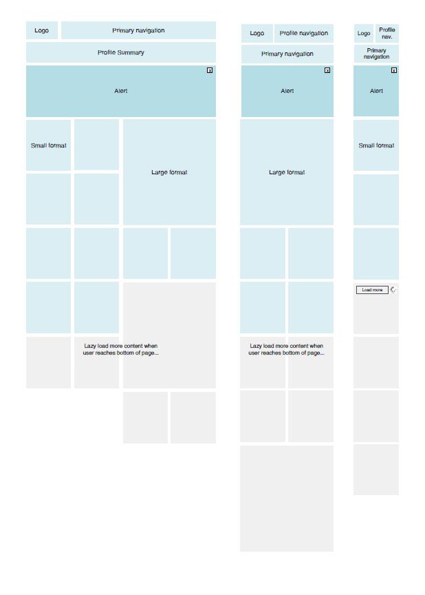 Get Faster at Responsive UI Design - Web Design Ledger