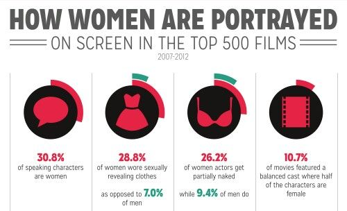 How Do Think Women Are Portrayed In Action Films?