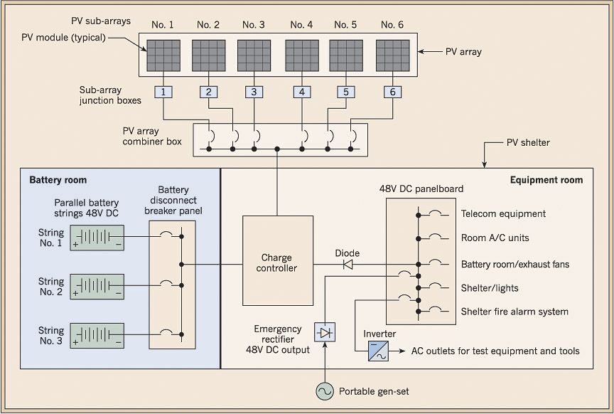 solar pv power plant single line diagram  Google Search | Energies | Line diagram, Single line