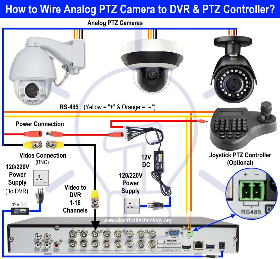 How To Wire Analog And Ip Ptz Camera With Dvr And Nvr Ptz Camera Cctv Camera Installation Security Camera Installation