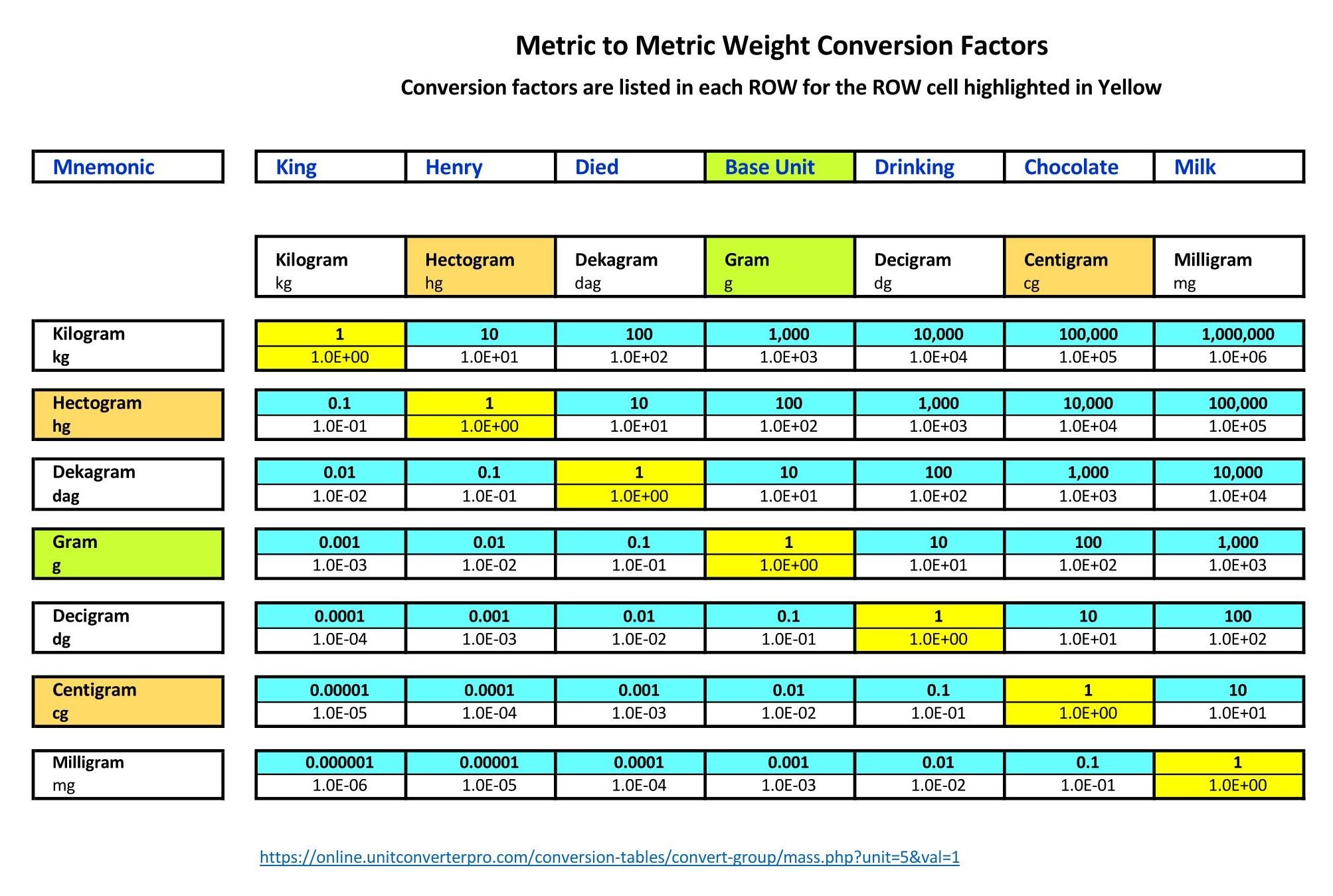 Pin On Metric To Metric Conversion Factors