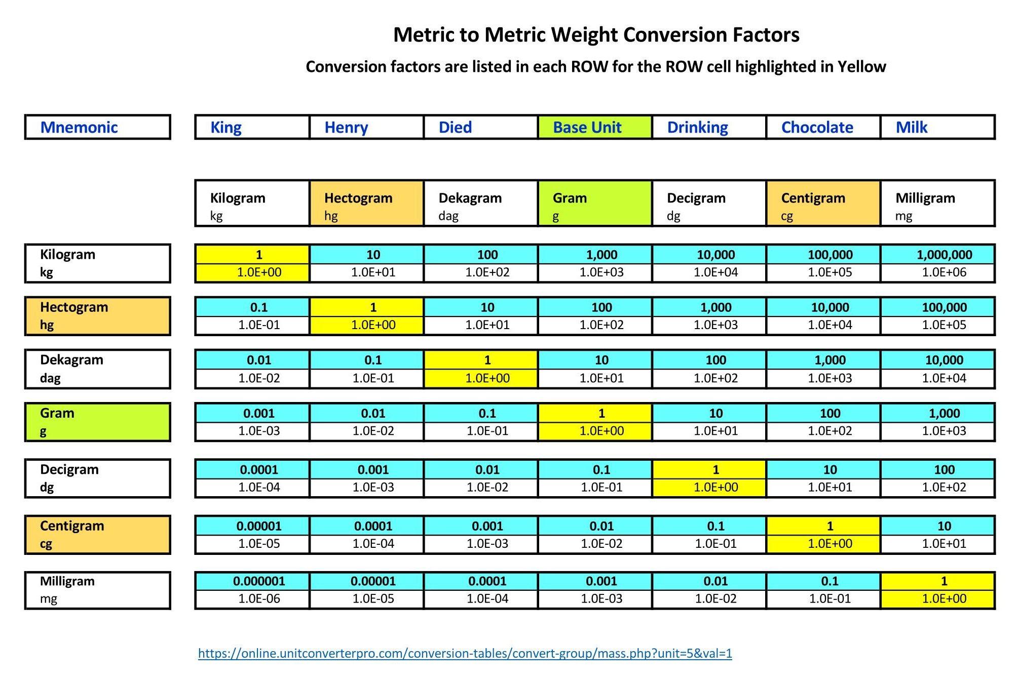 Pin On Metric To Metric Conversion Factors
