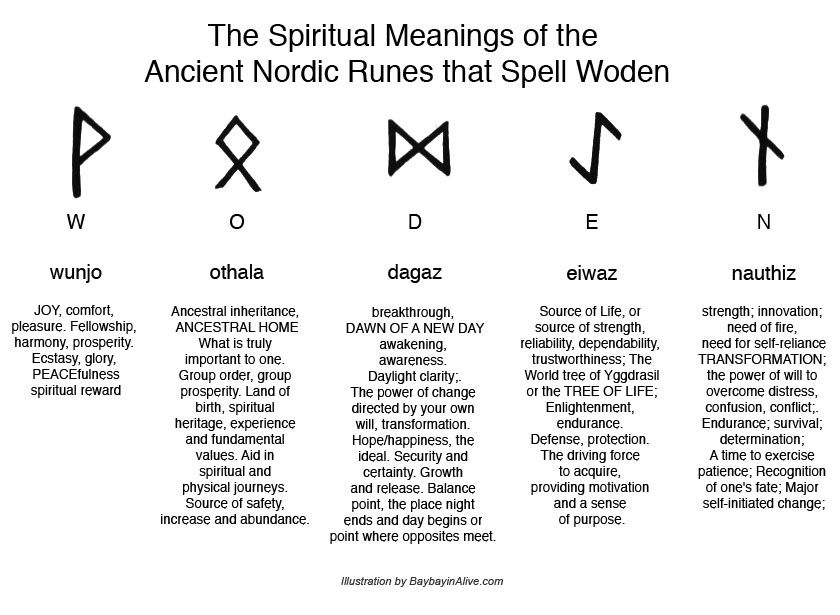 Ancient Viking Symbols Parallels The Magical Meaning Of Woden In