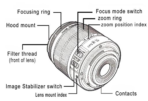 Terrific Gallery For Camera Lens Parts Parts Of A Lens Camera Lens Wiring Digital Resources Funapmognl