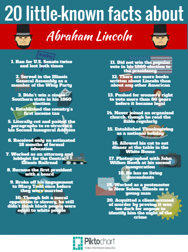20 Surprising Facts About Abraham Lincoln Famous Not So