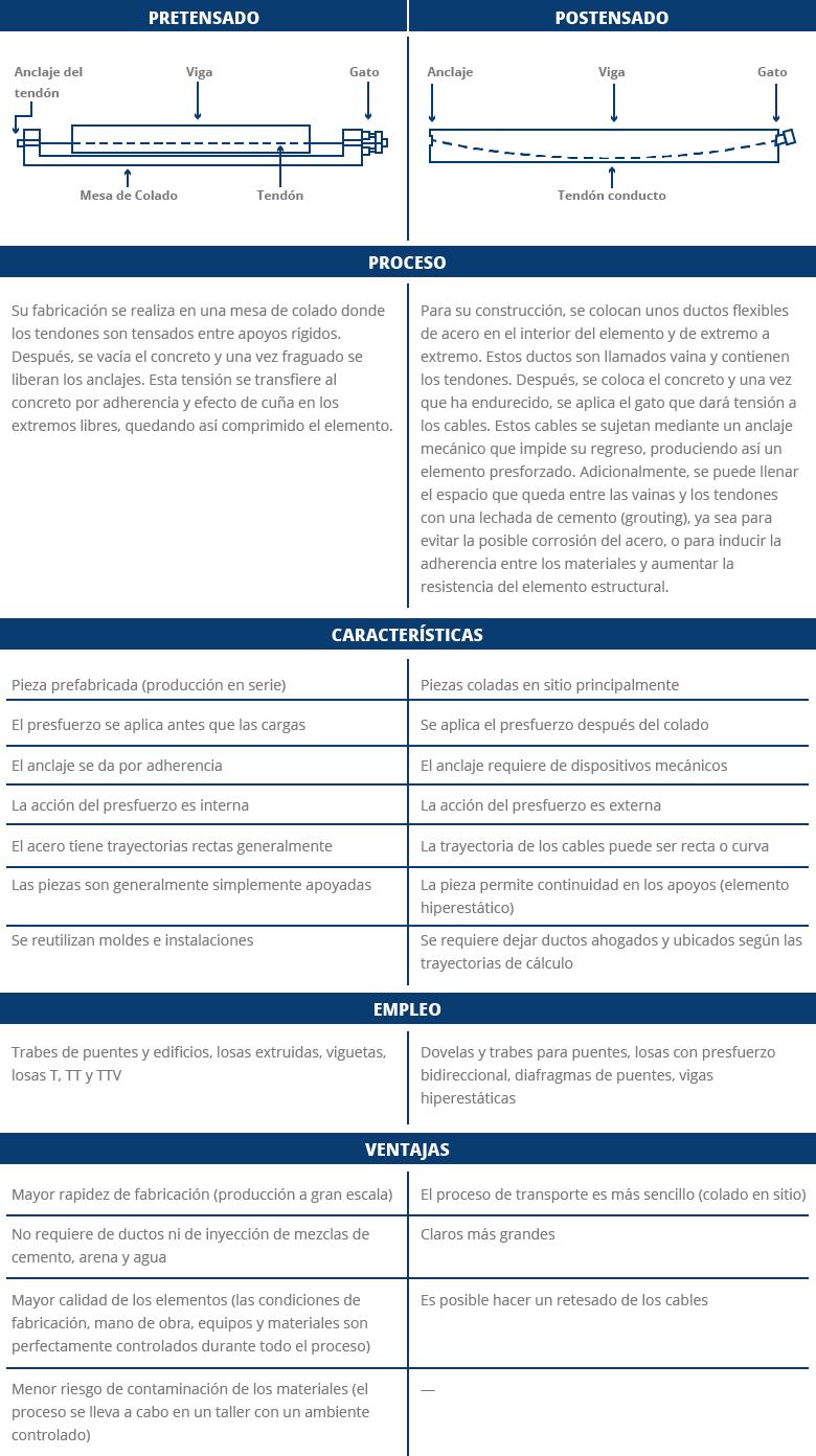 Diferencias En Pretensado Y Postensado Constructivo Y Proceso