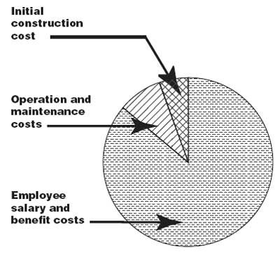Building initial construction cost, Operation and