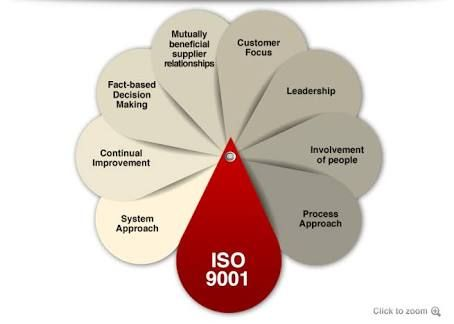 Image result for quality management system quality Pinterest - quality manual template