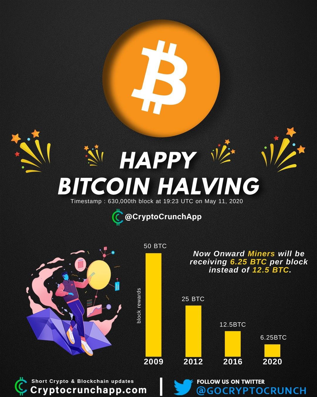 Cryptocrunchnews bitcoin halving event completed at