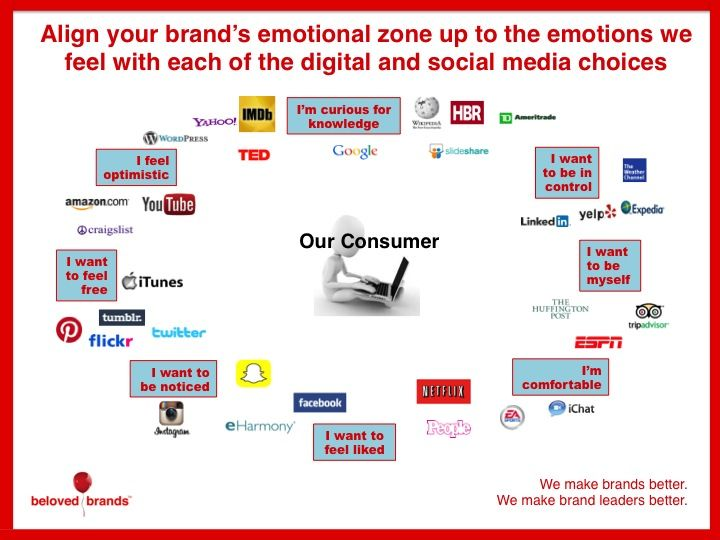 Align Brand S Emotional Zone To Digital Marketing And Social Media
