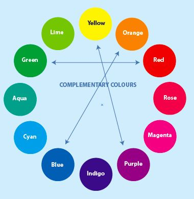 Ryb Complementary Color Wheel Color Psychology Color Theory