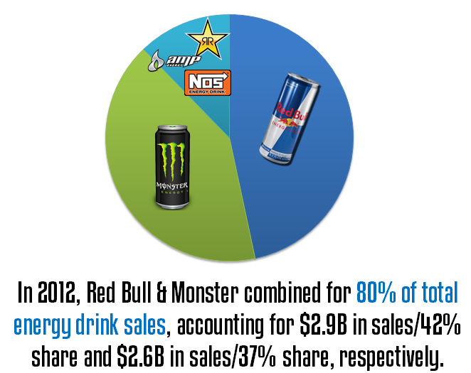 ❝In 2012, Red Bull & Monster combined for 80% of total energy ...