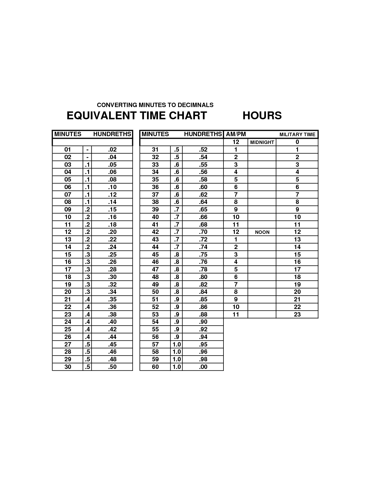 Military Time Chart Minutes Alphabet Military School Age