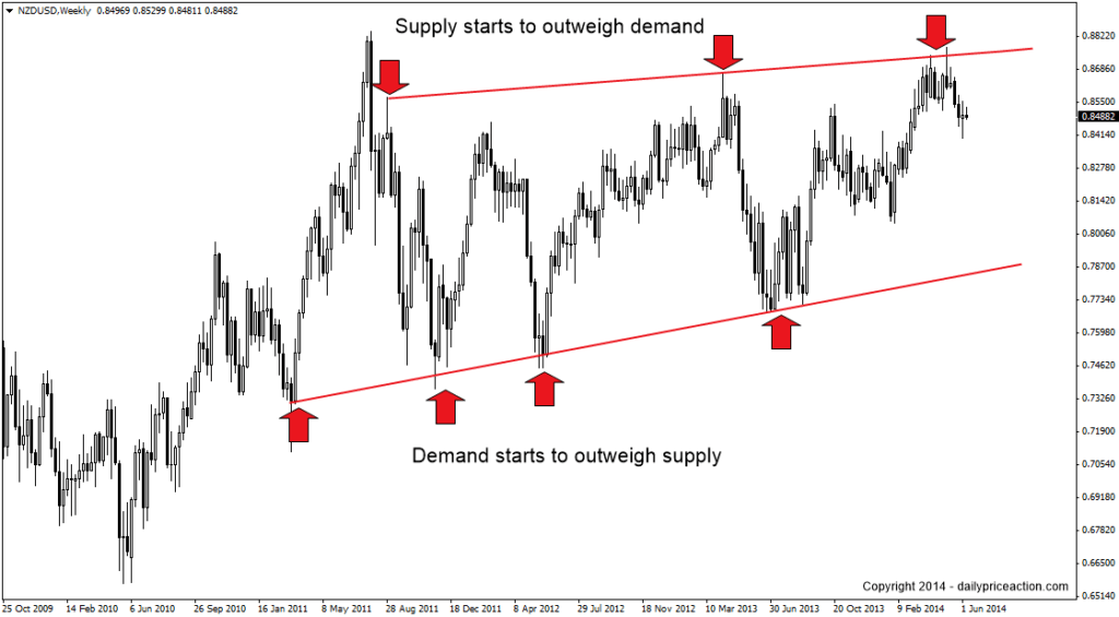 nzdusd support and resistance weekly chart