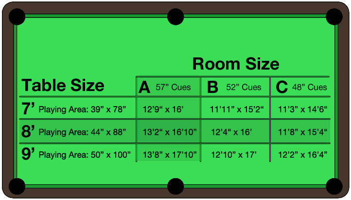 Pool Table Room Dimensions Chart Outlines The Minimum Amount Of