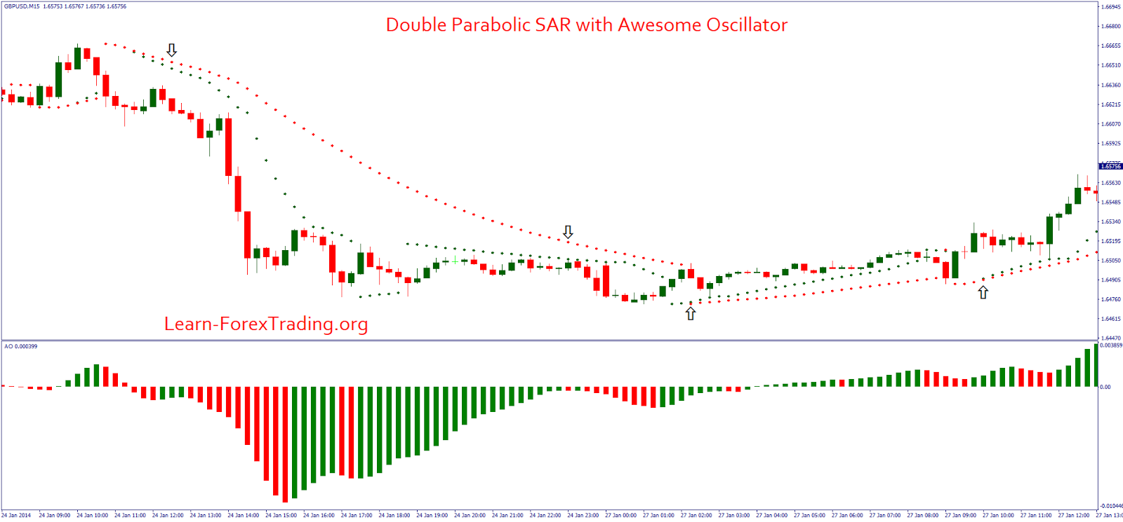 Double Parabolic Sar With Awesome Oscillator Trading Charts Sar Forex Trading Strategies