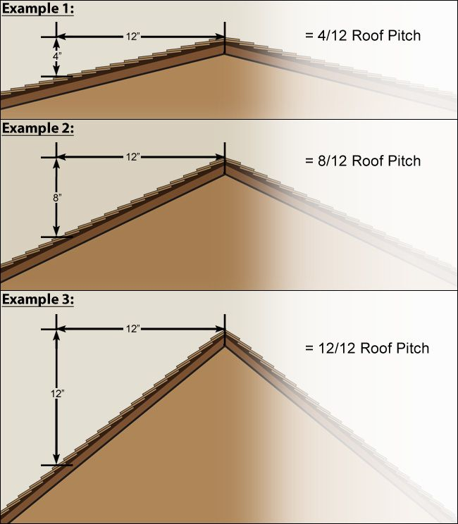Roof Pitch Roof Pitch Examples Pitched Roof Roof Architecture Shed Roof