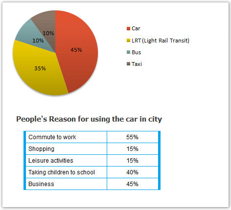 Ielts Academic Writing Task 1 Graph Writing Pie Chart Table
