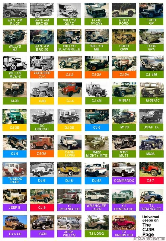 Jeep Through The Years Jeep Offroad Jeep Jeep Models