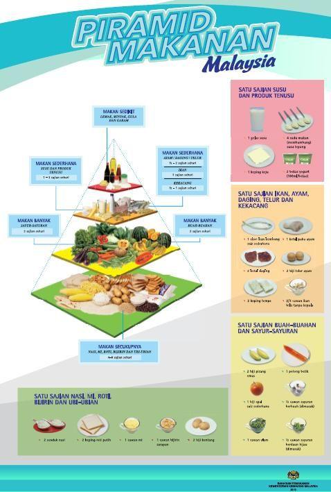 Laman Web Rasmi Bahagian Pemakanan Kementerian Kesihatan Malaysia