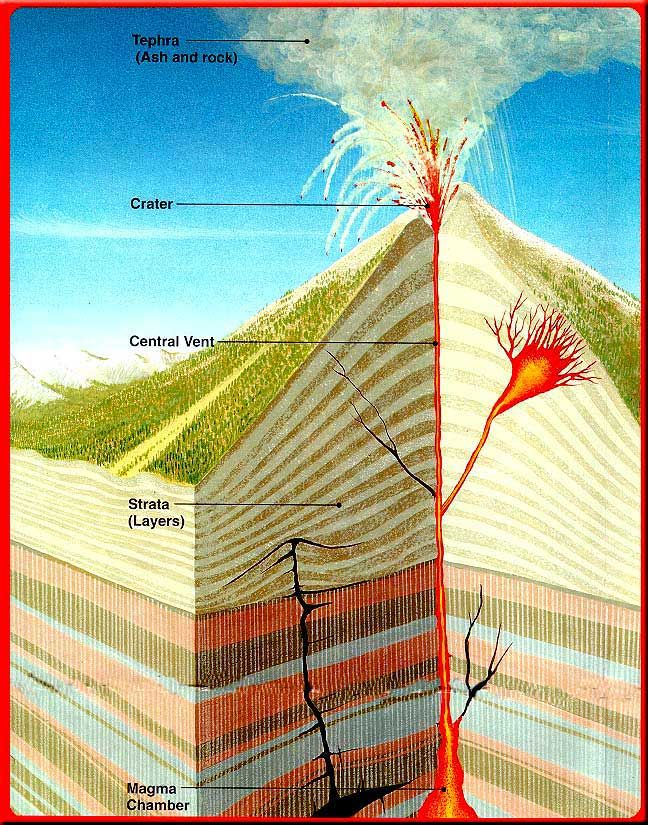 Figure 1 - Volcanoes poster figure 1 showing the parts of a ...