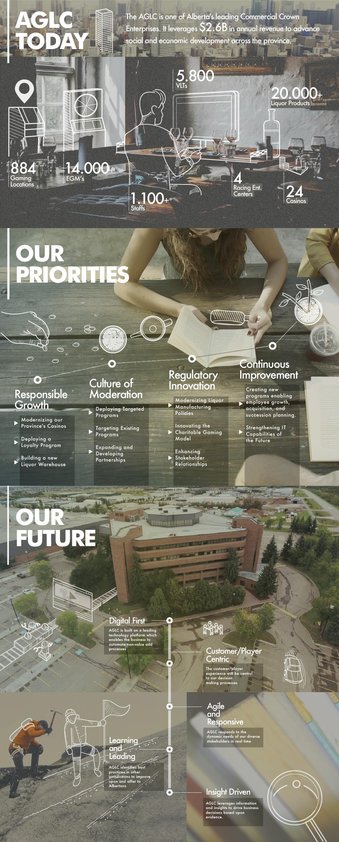 Infografik-Design von Henrylim für das Augmented Reality-Unternehmen AGLC. Echte Fotos ...#aglc #augmented #das #echte #fotos #für #henrylim #infografikdesign #realityunternehmen #von