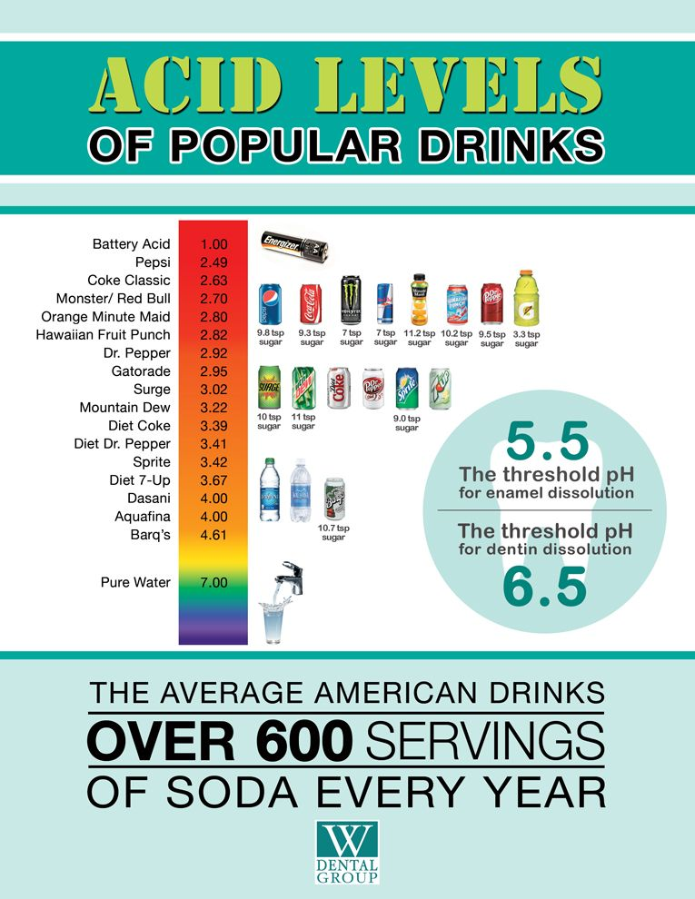 Is What You Drink Harming Your Teeth This Ph Chart Shows You The
