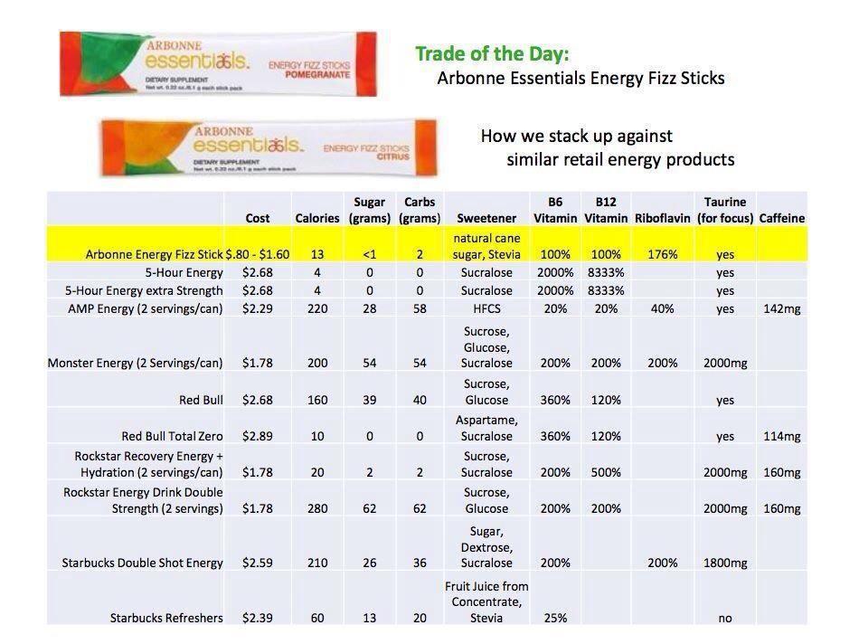 Arbonne energy fizz sticks vs other drinks also rh pinterest