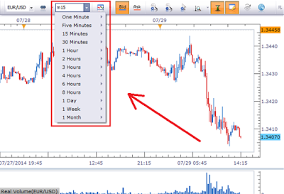 What best time frame forex chart