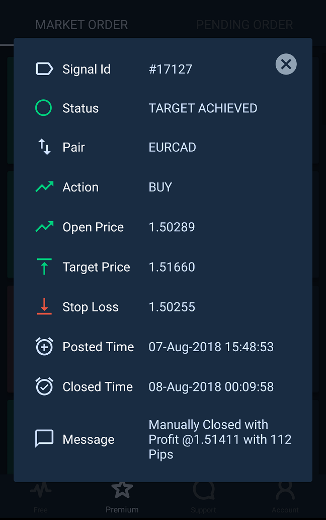 We Got a Lion Share of Pips on Single Trade 112 Pips profits