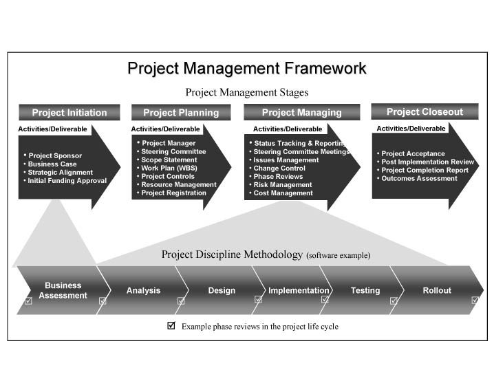 Project Management Framework Tools Pinterest Projetos - project completion report