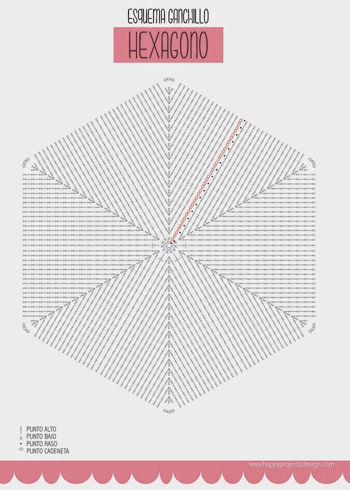 Alfombra hexagonal de trapillo: esquema gráfico   ganchillo ...