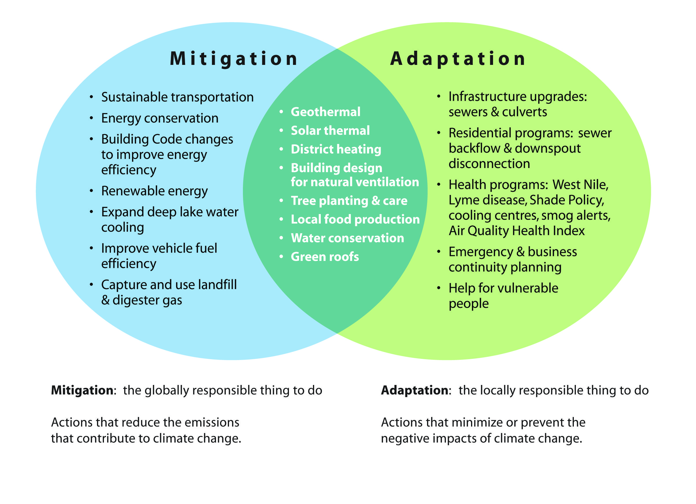 Vocabulary Mitigation Climate Change Mitigation Are