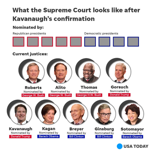 Image result for images of the us supreme court justices WITH KAVANAUGH
