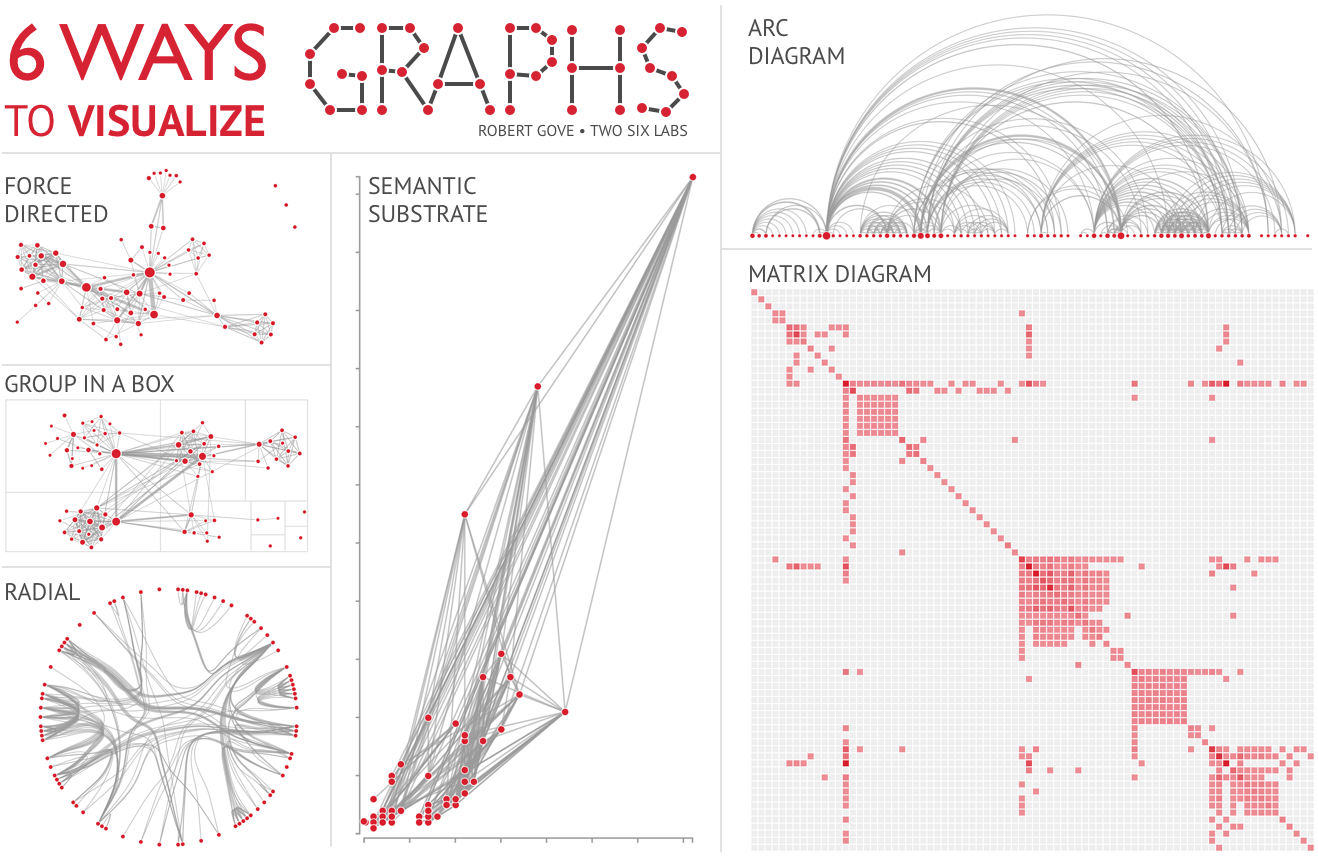 Learn How To Visualize Graphs With These Six Useful Visualizations For Analyzing Social Networks Machine Learning Graphing Data Visualization Machine Learning